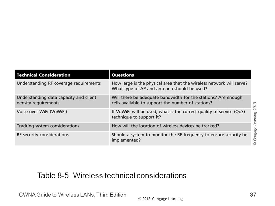 Cwna guide to wireless lans third edition ppt video online download 37 table sciox Choice Image