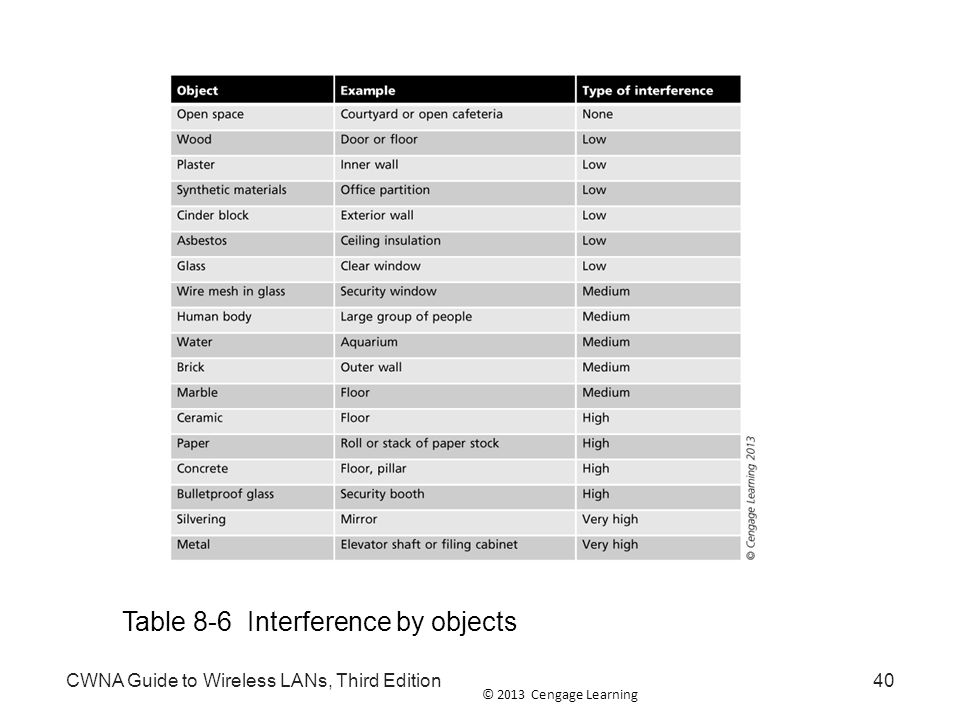 Table 8-6 Interference by objects