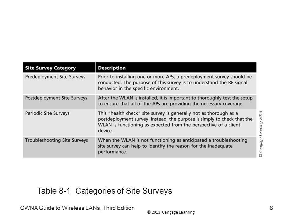 Table 8-1 Categories of Site Surveys
