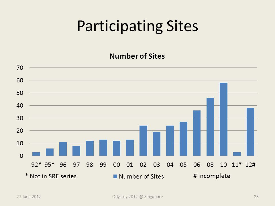 Participating Sites * Not in SRE series # Incomplete 27 June 2012