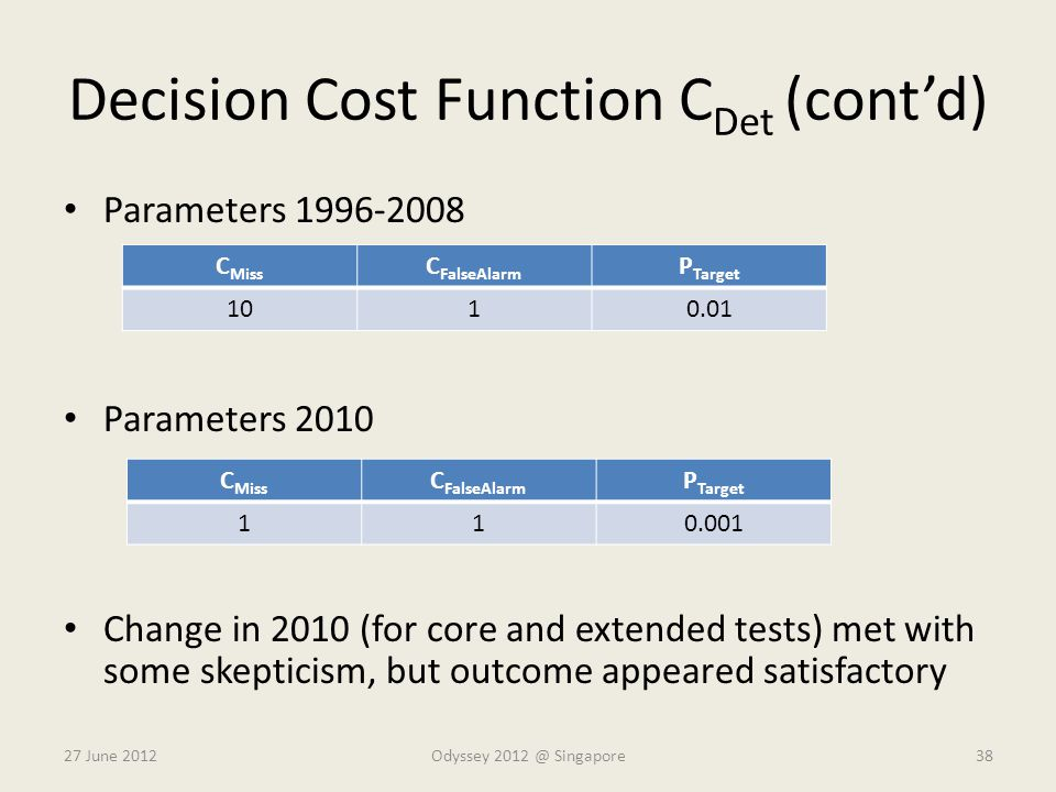 Decision Cost Function CDet (cont'd)