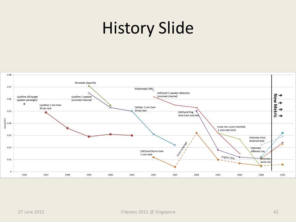 History Slide 27 June 2012 Odyssey 2012 @ Singapore