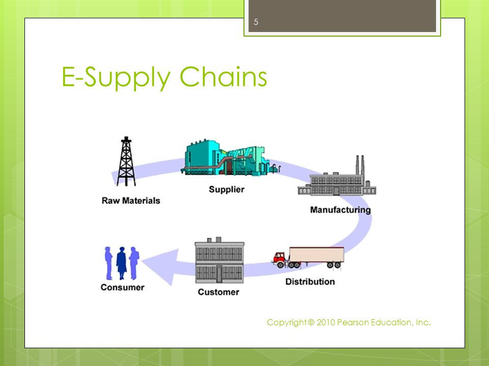 E-Supply Chains Copyright © 2010 Pearson Education, Inc.
