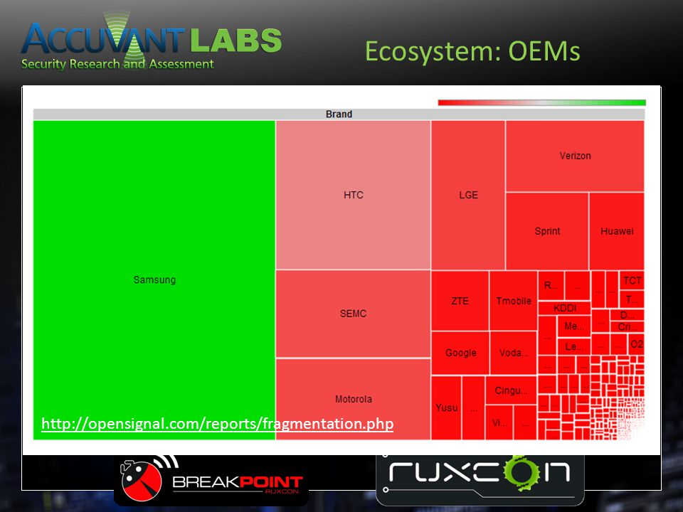 Ecosystem: OEMs http://opensignal.com/reports/fragmentation.php