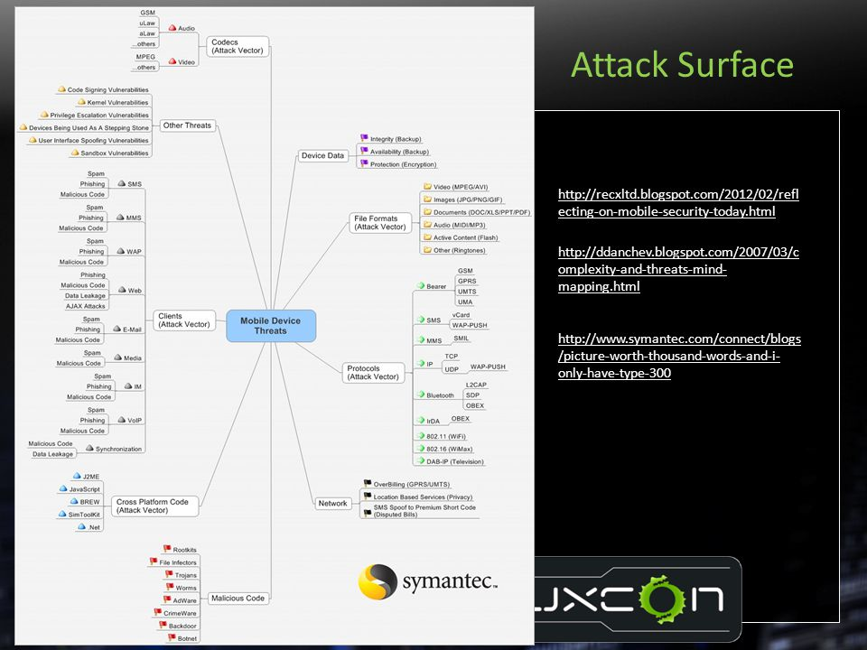 Attack Surface http://recxltd.blogspot.com/2012/02/reflecting-on-mobile-security-today.html.