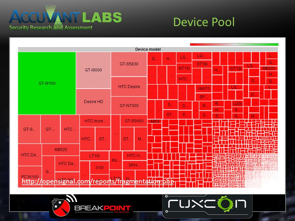 Device Pool http://opensignal.com/reports/fragmentation.php