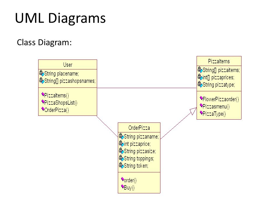 UML Diagrams Class Diagram: