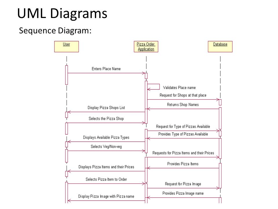 UML Diagrams Sequence Diagram: