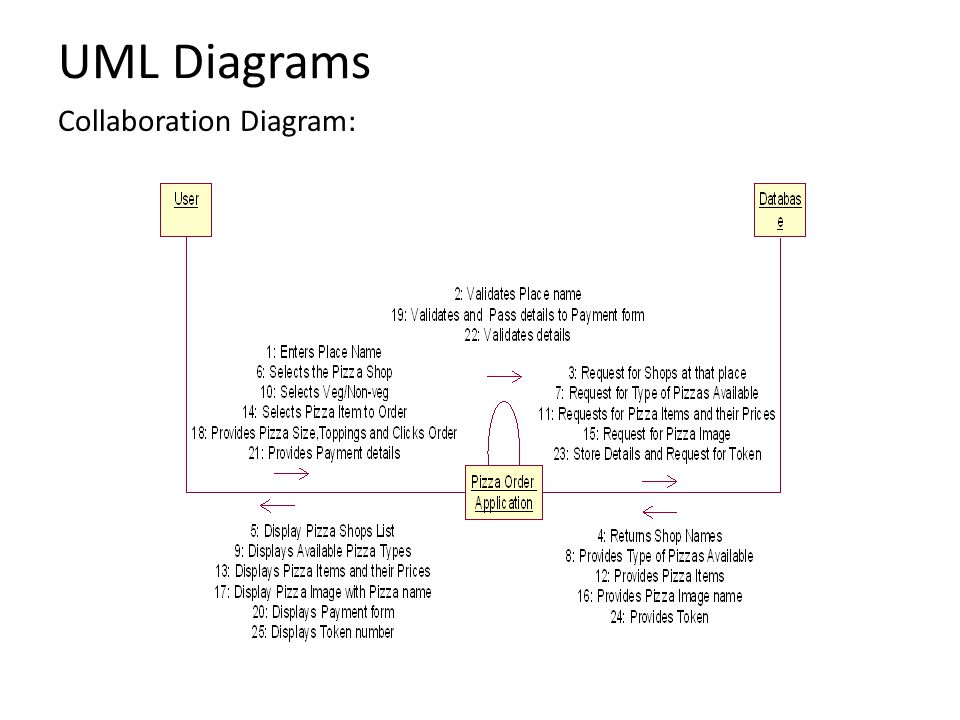 UML Diagrams Collaboration Diagram: