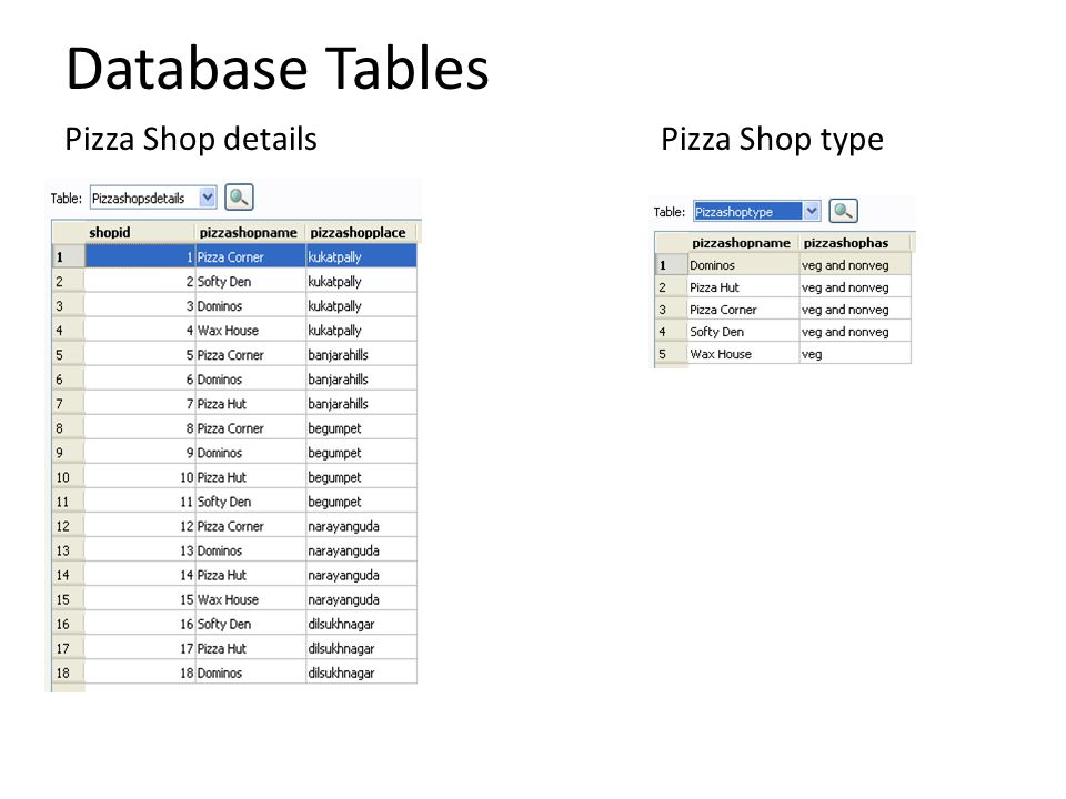 Database Tables Pizza Shop details Pizza Shop type