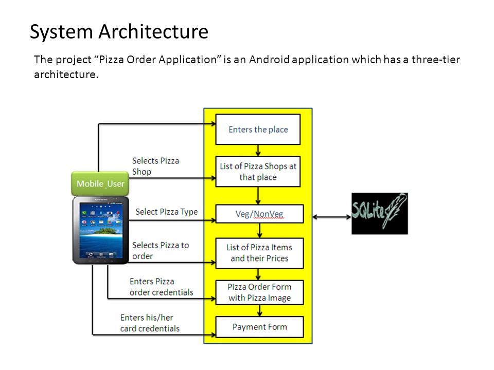 System Architecture The project Pizza Order Application is an Android application which has a three-tier architecture.
