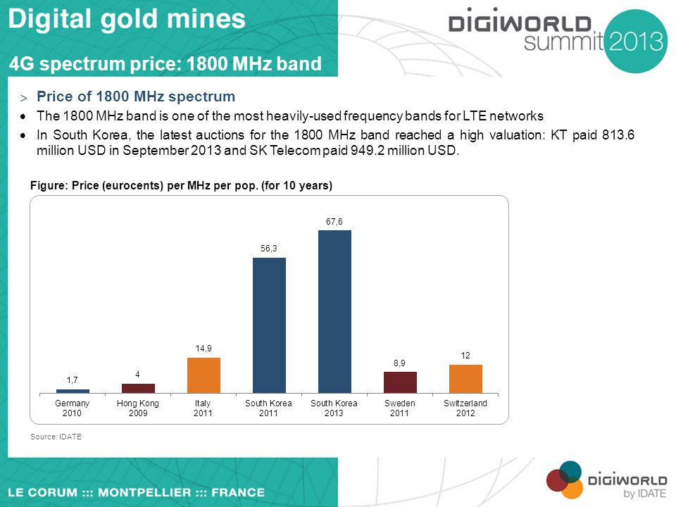 4G spectrum price: 1800 MHz band
