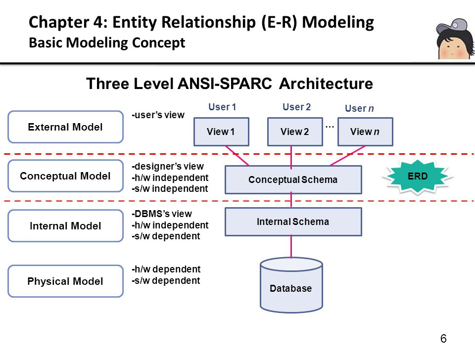 Chapter 4: Entity Relationship (E-R) Modeling Basic Modeling Concept