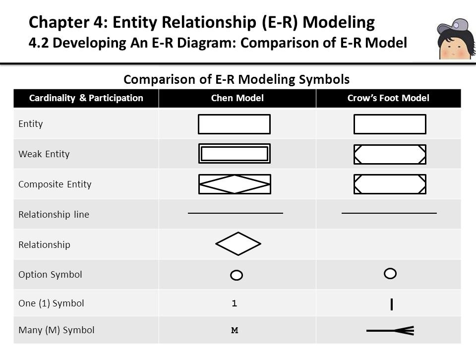 Comparison of E-R Modeling Symbols