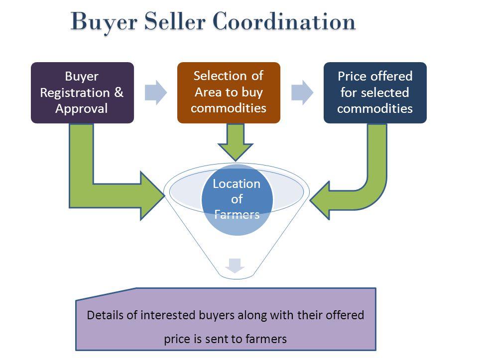 Buyer Seller Coordination