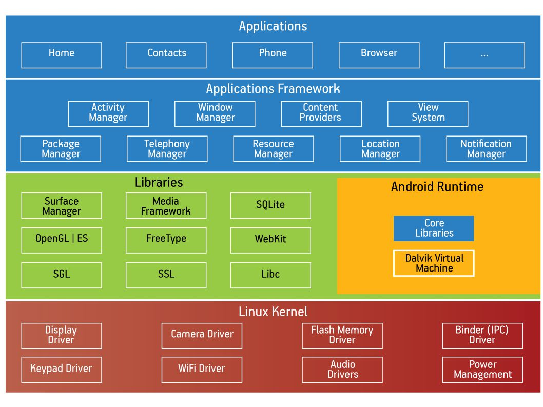 OSSCOM Programming Mobile Applications with Android