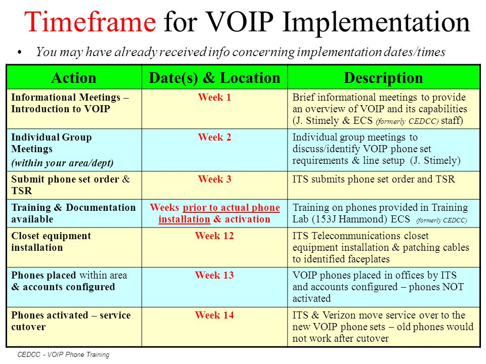 Timeframe for VOIP Implementation