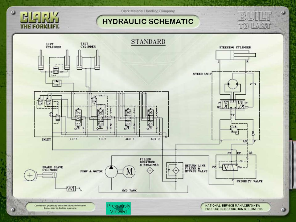 HYDRAULIC SCHEMATIC NATIONAL SERVICE MANAGER'S NEW PRODUCT INTRODUCTION MEETING 05