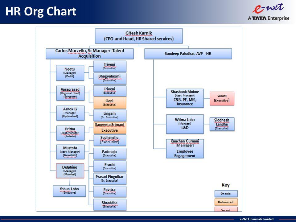 HR Org Chart