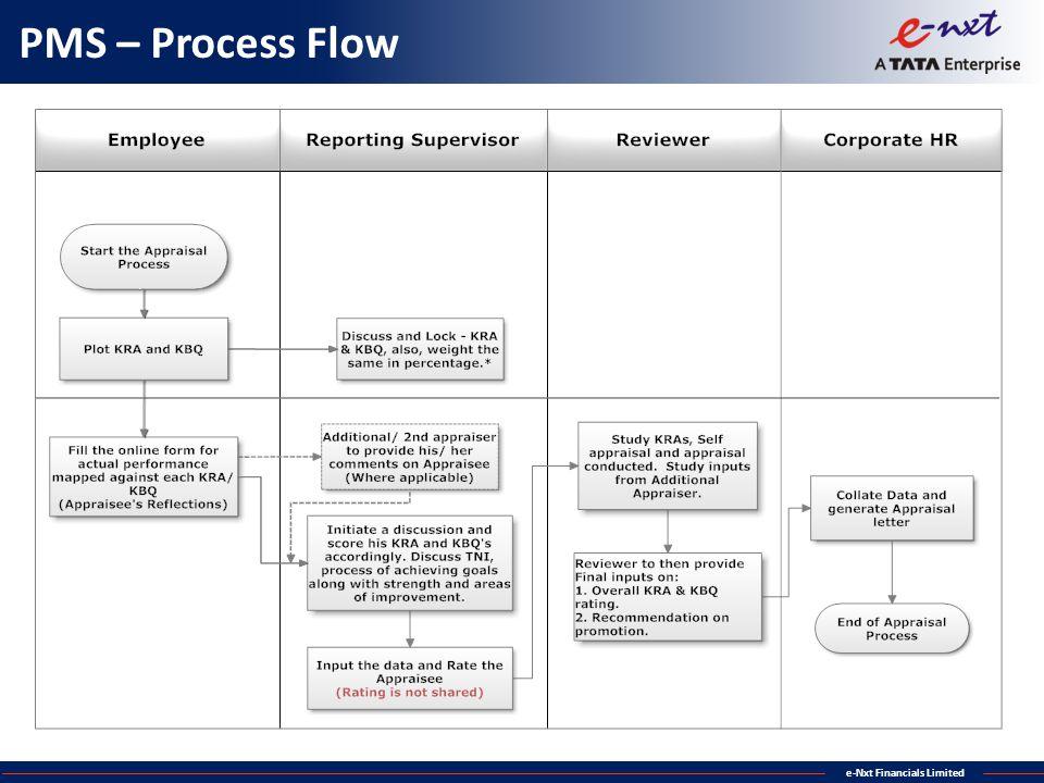 PMS – Process Flow