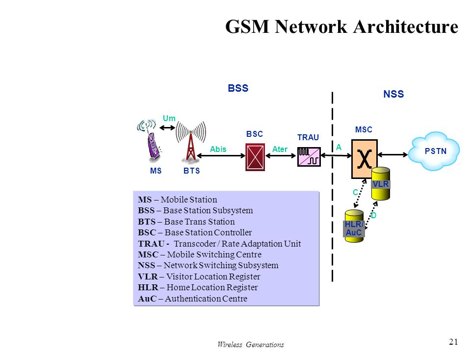 GSM Network Architecture