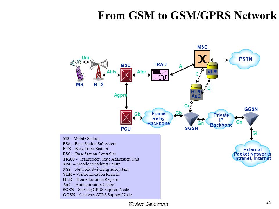 From GSM to GSM/GPRS Network