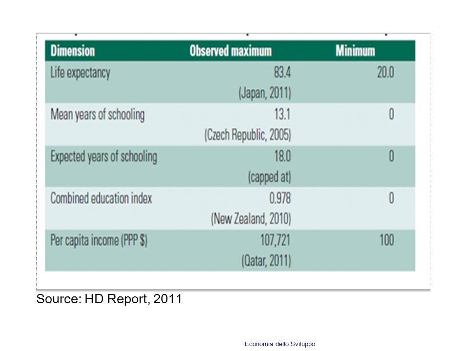 Source: HD Report, 2011 Economia dello Sviluppo