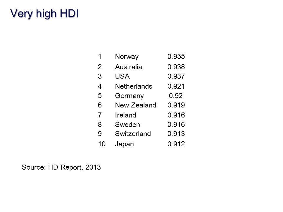 Very high HDI 1 Norway 0.955 2 Australia 0.938 3 USA 0.937 4