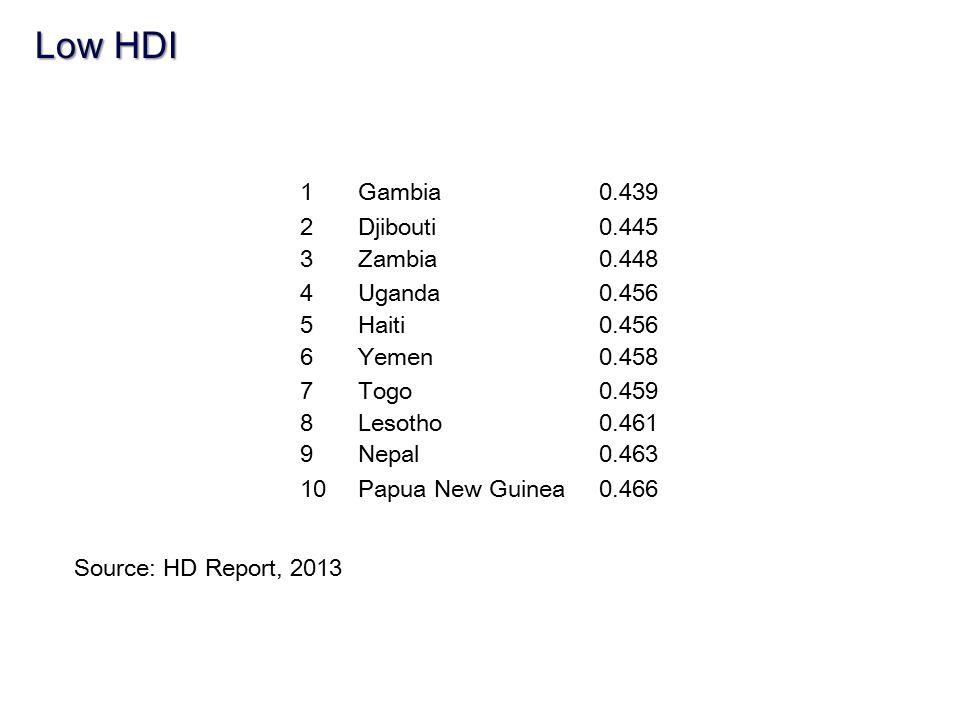 Low HDI 1 Gambia 0.439 2 Djibouti 0.445 3 Zambia 0.448 4 Uganda 0.456