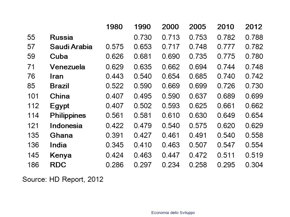 1980 1990. 2000. 2005. 2010. 2012. 55. Russia. 0.730. 0.713. 0.753. 0.782. 0.788. 57. Saudi Arabia.