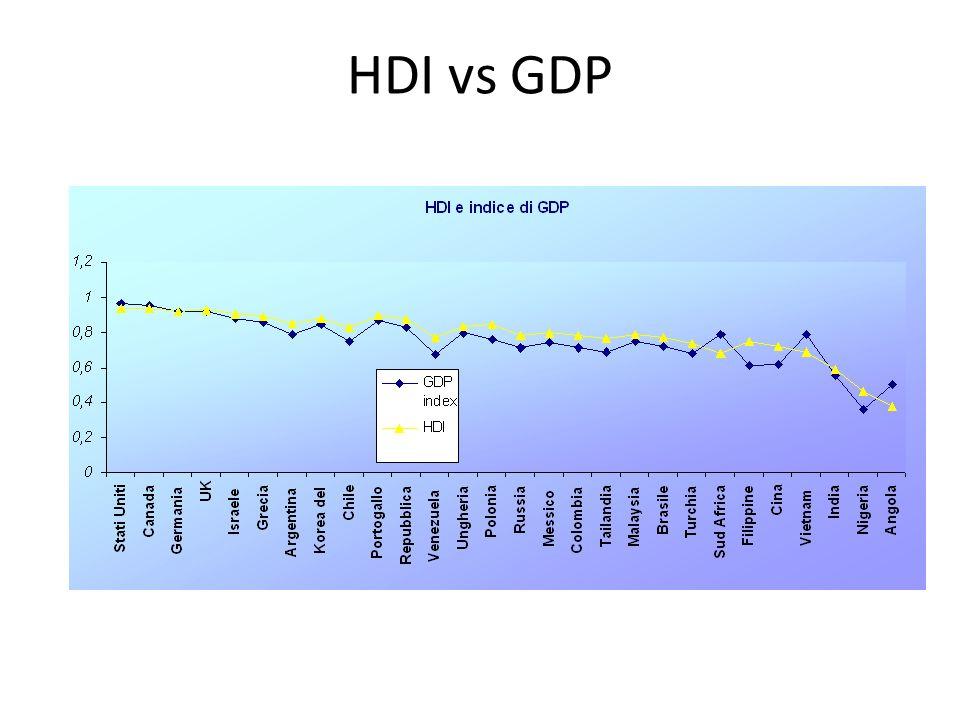 HDI vs GDP