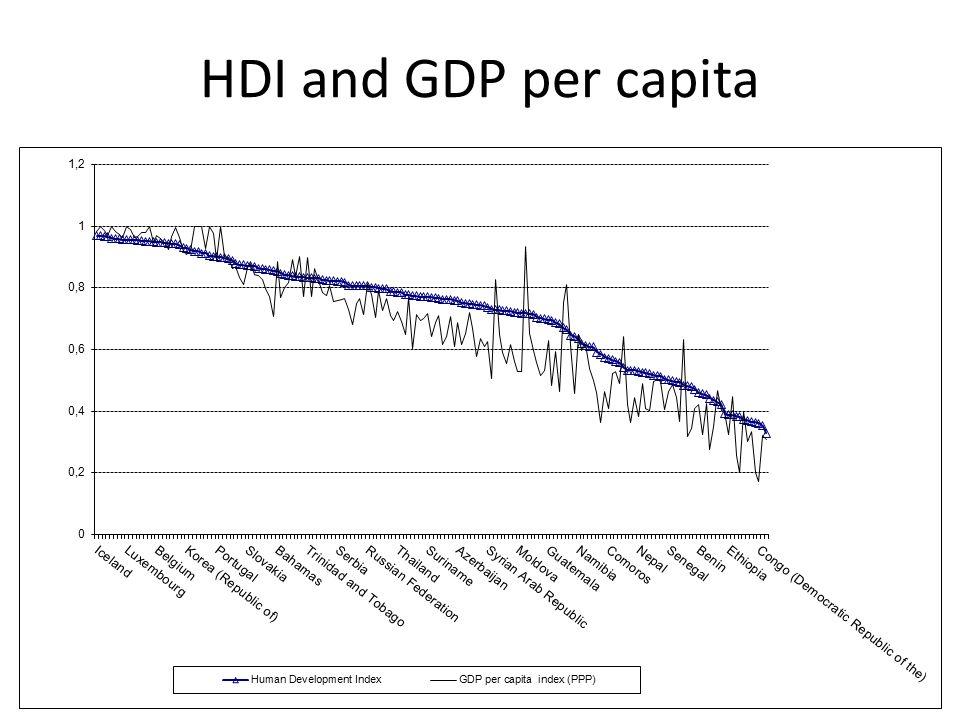 HDI and GDP per capita