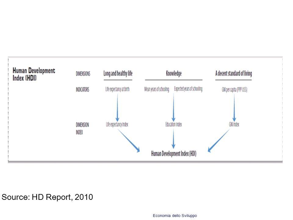 Source: HD Report, 2010 Economia dello Sviluppo