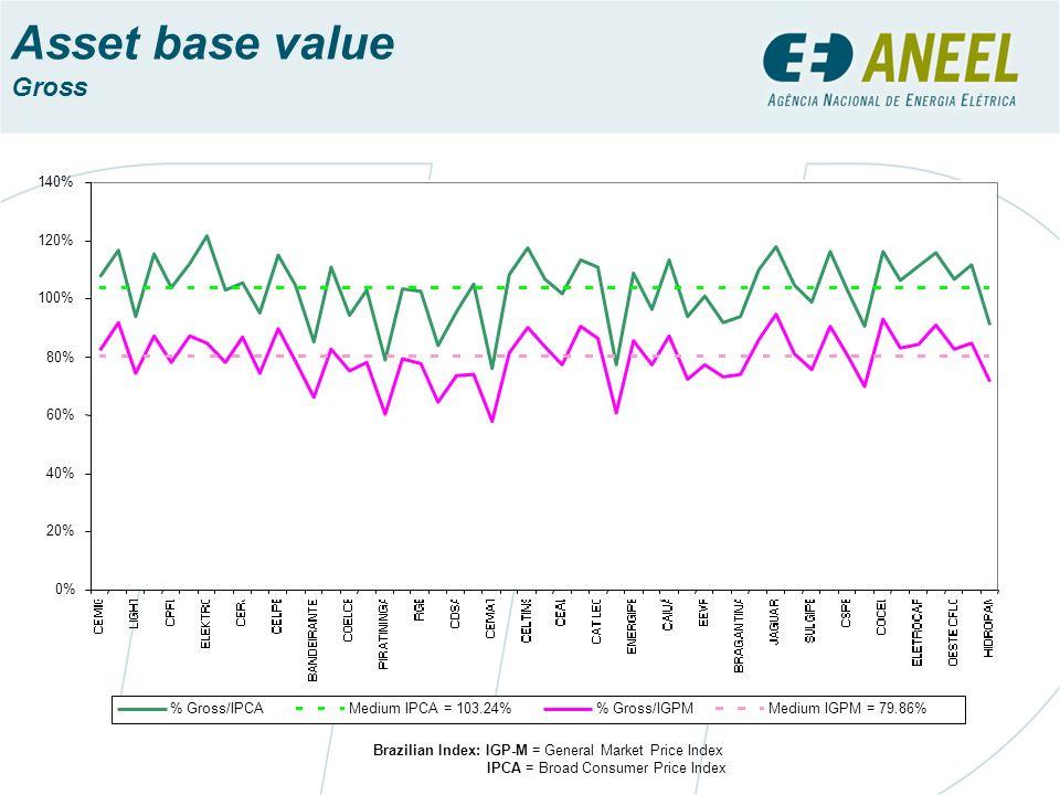 Asset base value Gross 0% 20% 40% 60% 80% 100% 120% 140% % Gross/IPCA