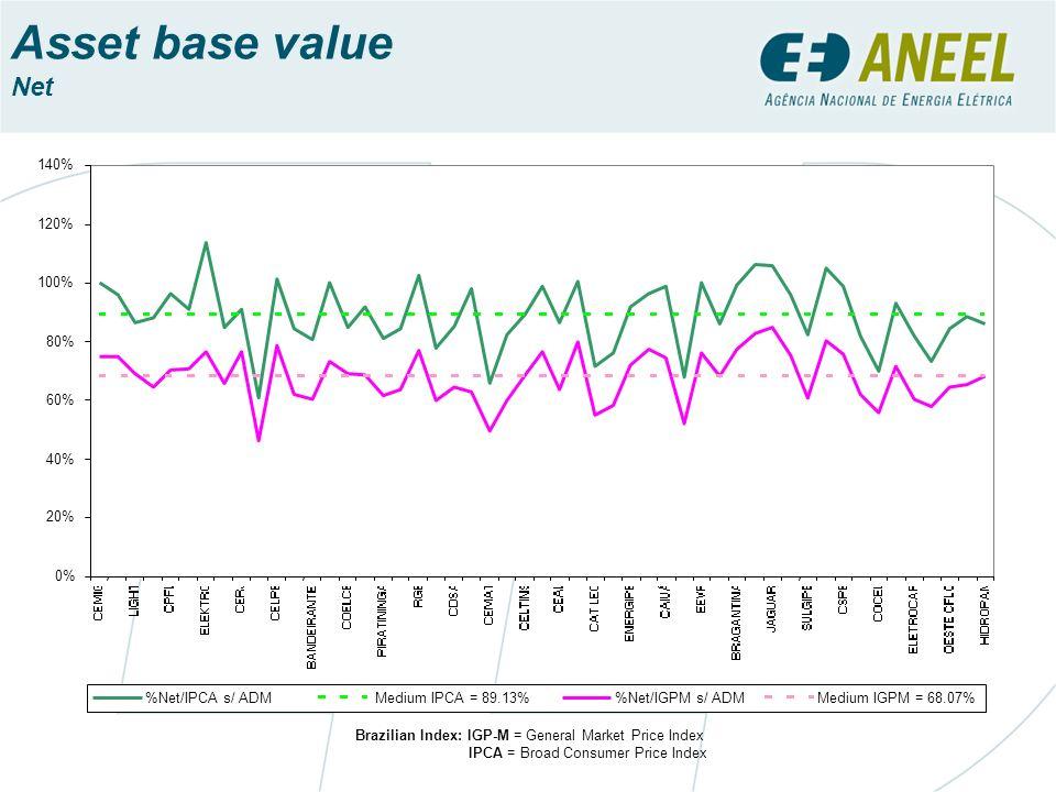 Asset base value Net 0% 20% 40% 60% 80% 100% 120% 140%