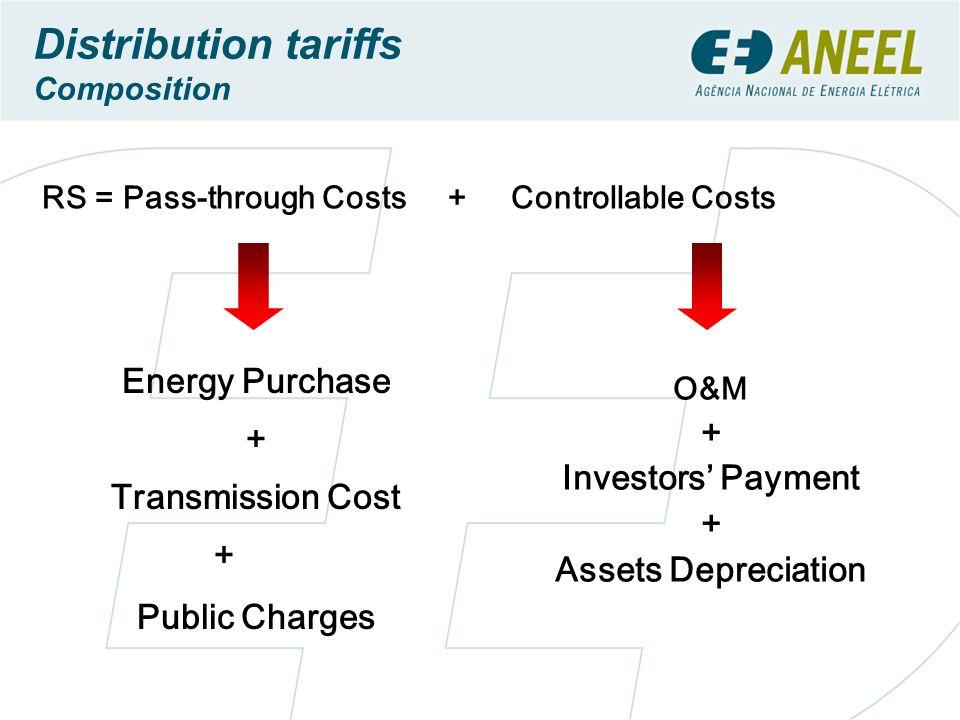 Distribution tariffs Energy Purchase + + Transmission Cost