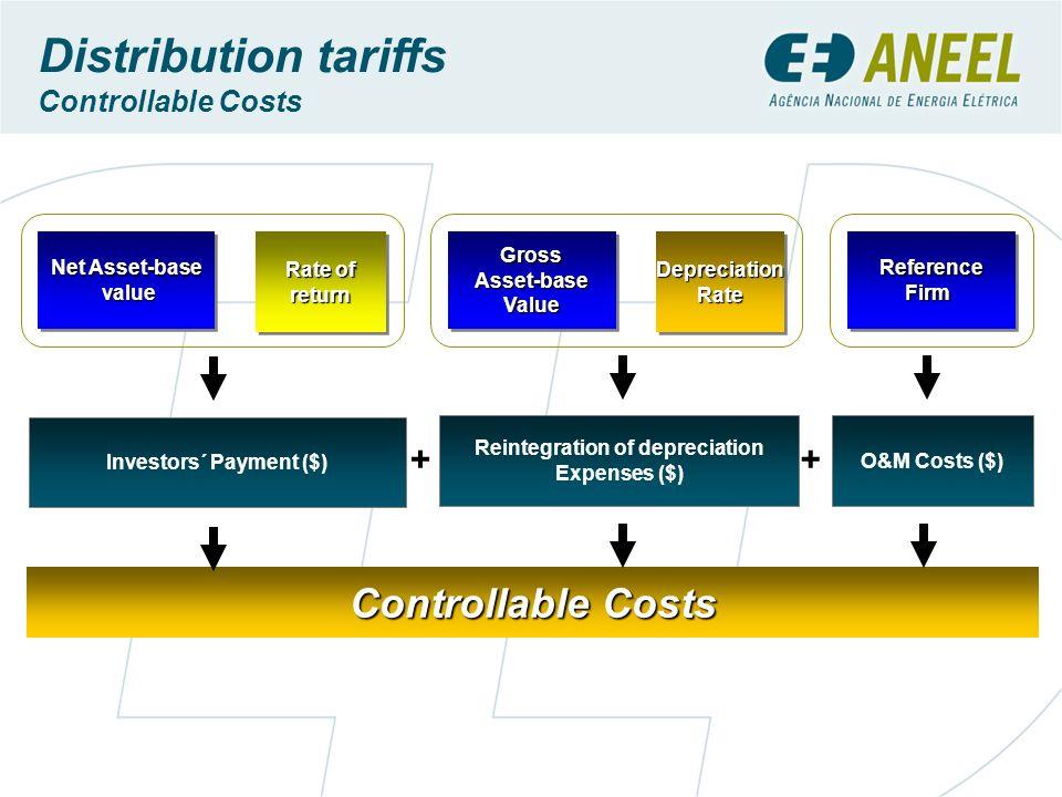 Investors´ Payment ($) Reintegration of depreciation