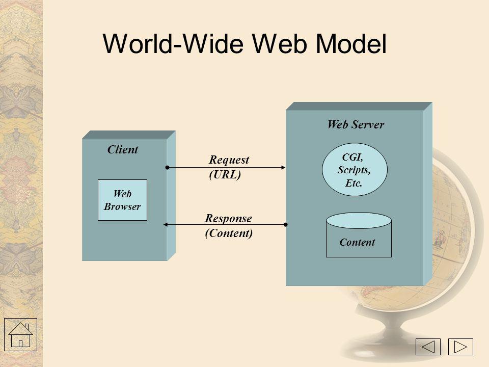 World-Wide Web Model Web Server Client Request (URL) Response