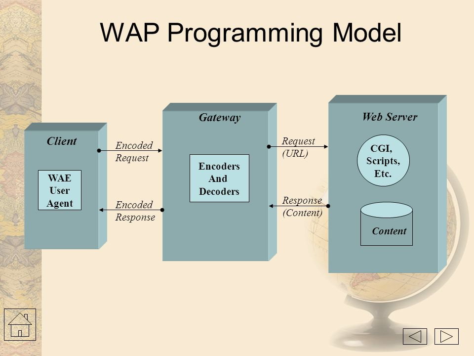WAP Programming Model Gateway Web Server Client Request Encoded CGI,
