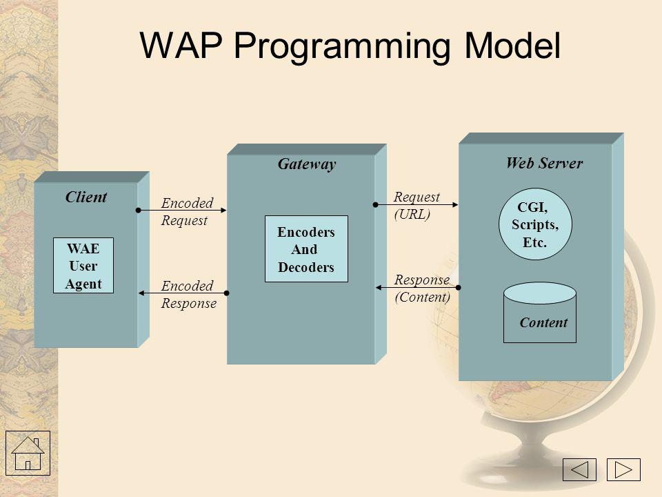 WAP Programming Model Gateway Web Server Client Request Encoded CGI,