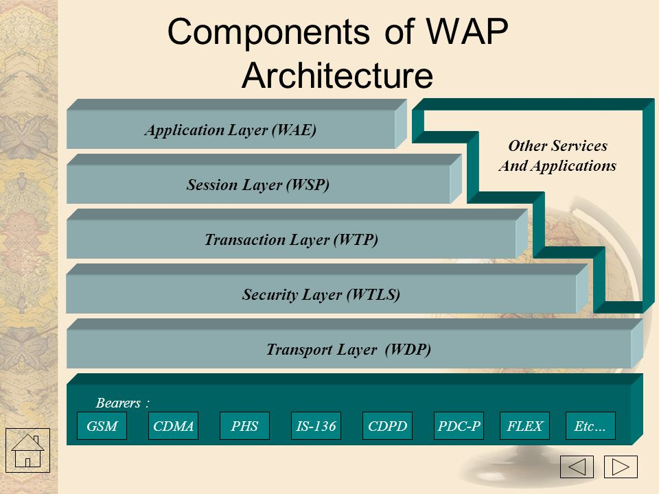 Components of WAP Architecture