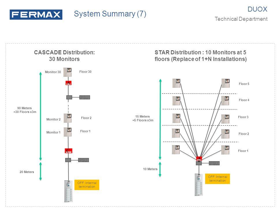 CASCADE Distribution: 30 Monitors