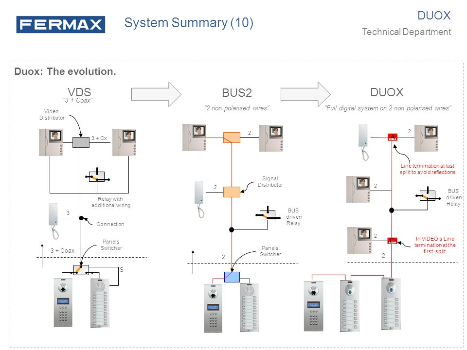 System Summary (10) DUOX VDS BUS2 DUOX Duox: The evolution.
