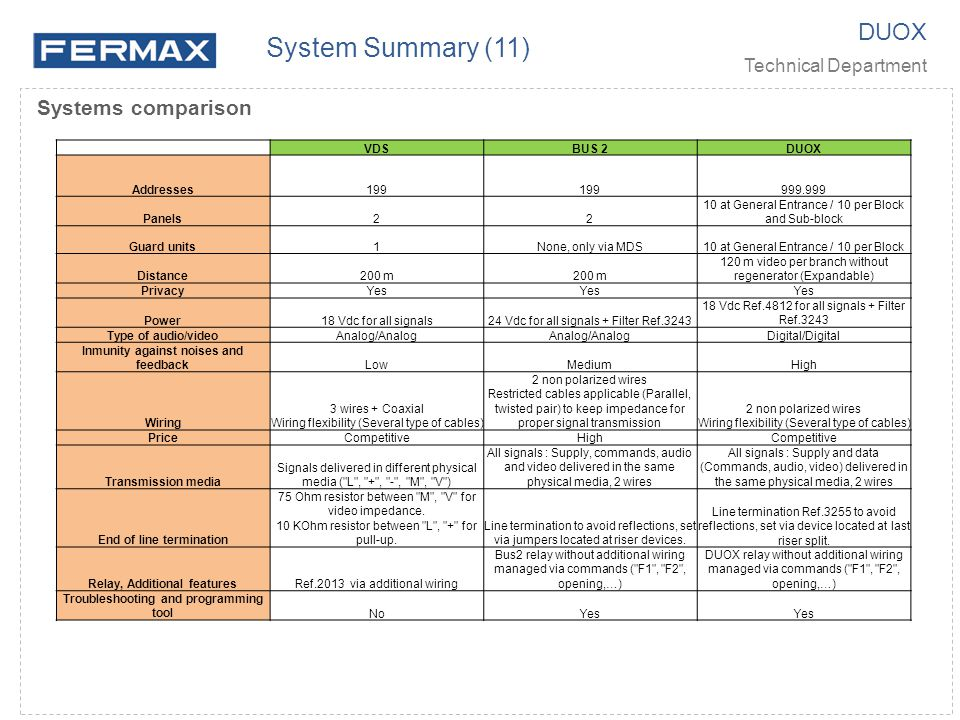 System Summary (11) DUOX Systems comparison Technical Department VDS