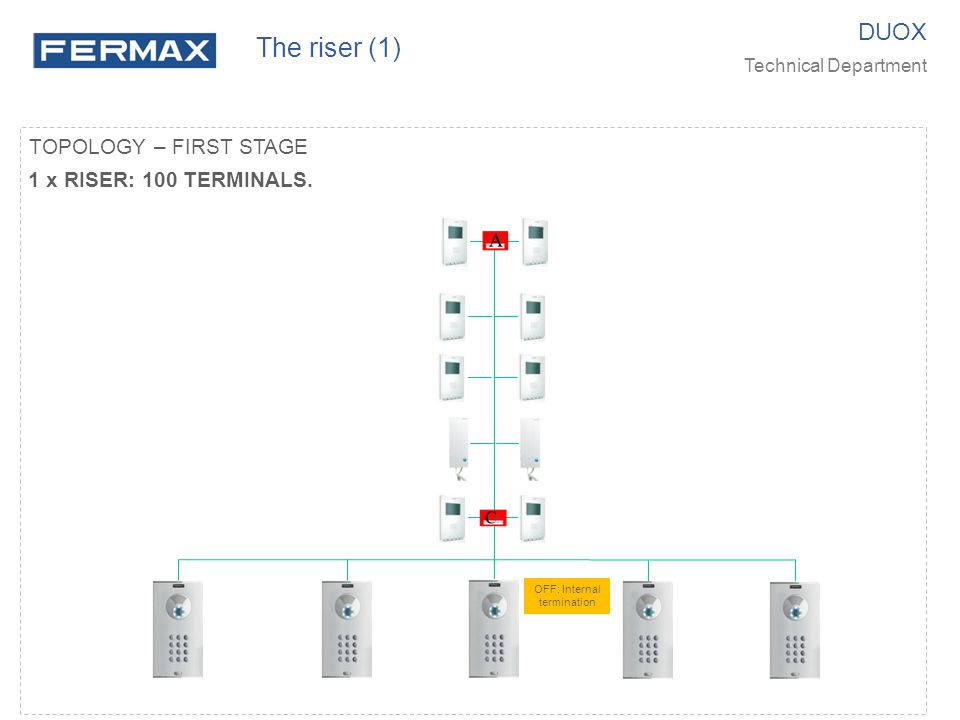 The riser (1) DUOX TOPOLOGY – FIRST STAGE 1 x RISER: 100 TERMINALS.