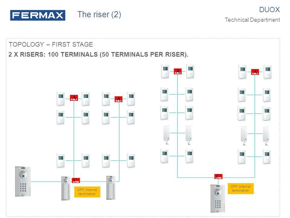 The riser (2) DUOX TOPOLOGY – FIRST STAGE