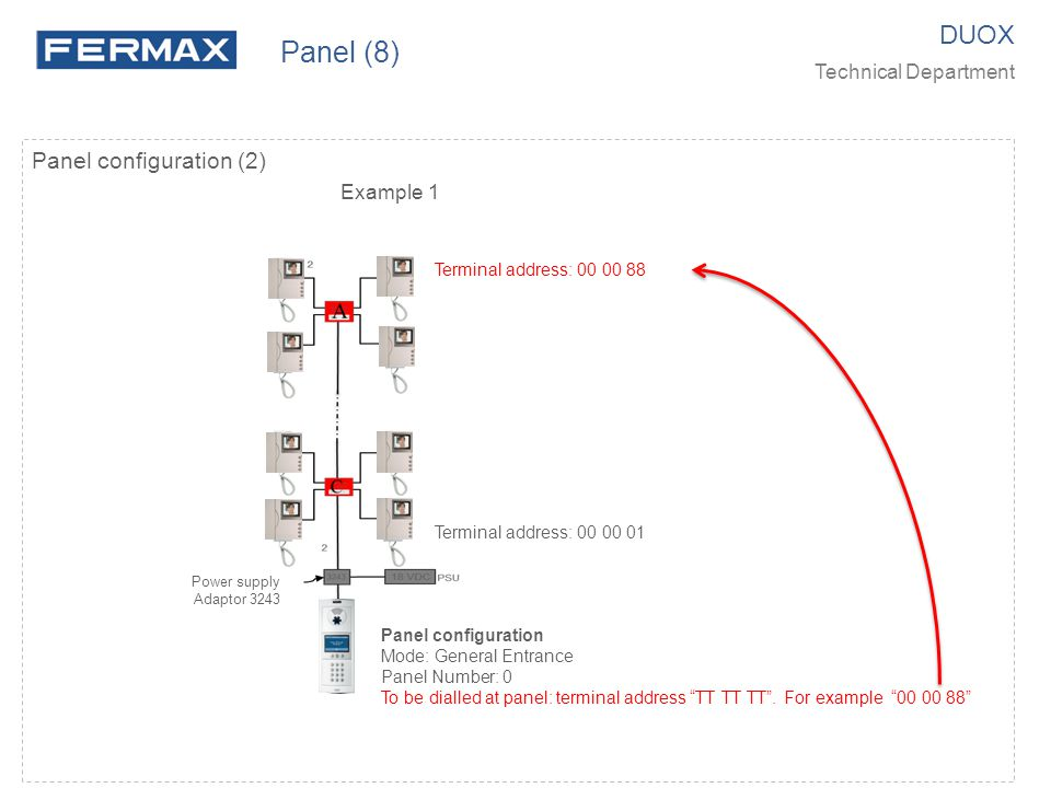 Panel (8) DUOX Panel configuration (2) Technical Department Example 1