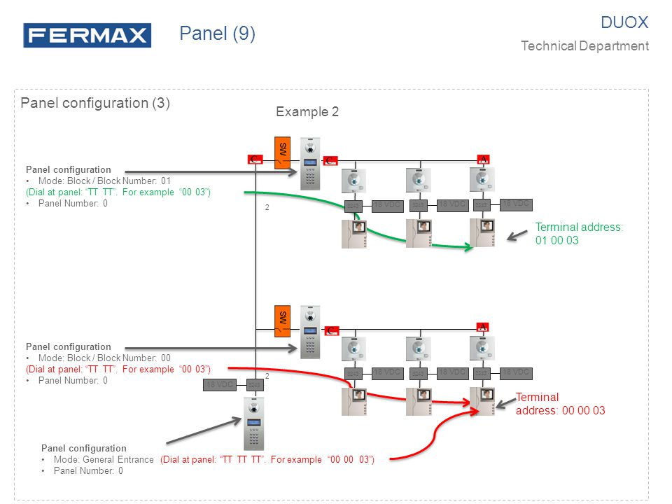 Panel (9) DUOX Panel configuration (3) Technical Department Example 2