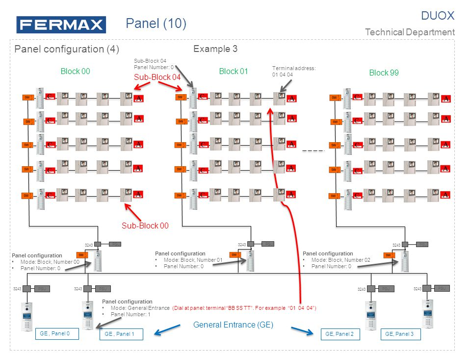 Panel (10) DUOX Panel configuration (4) Technical Department Example 3