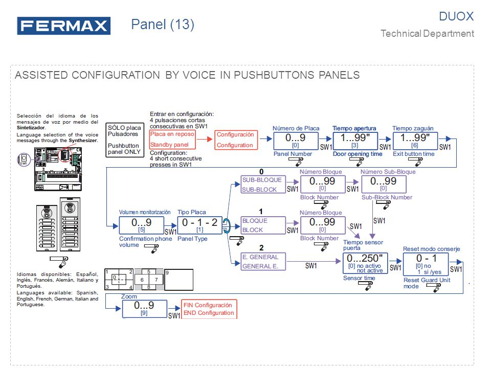 Panel (13) DUOX ASSISTED CONFIGURATION BY VOICE IN PUSHBUTTONS PANELS